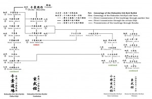 Lineage chart, which shows the genealogy of the two sōke lines of the Hokushin Ittō-ryū, with the Genbukan line (extinct) and the Chiba-Dōjō line (continued), as well as the last two shihanke lines which are still continued nowadays
